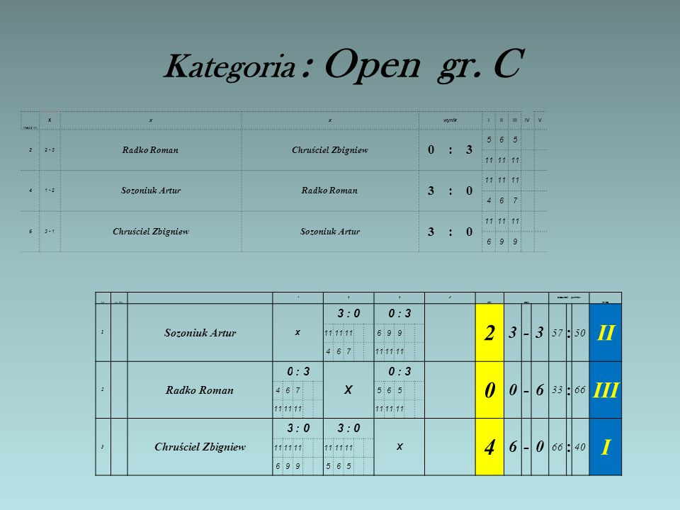 Kategoria : Open gr.C mecz nr.