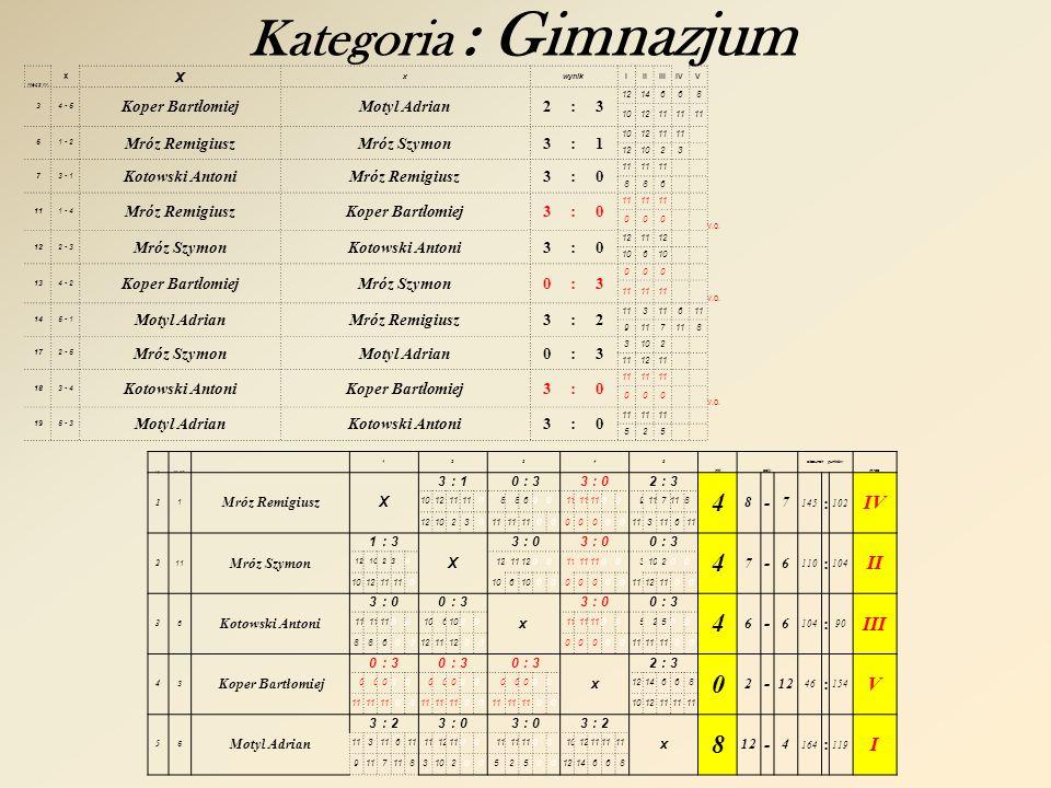 Kategoria : Open gr. C mecz nr. x xxwynikIIIIIIIVV 22 - 3 Radko RomanChruściel Zbigniew 0:3 565 11 41 - 2 Sozoniuk ArturRadko Roman 3:0 11 467 63 - 1