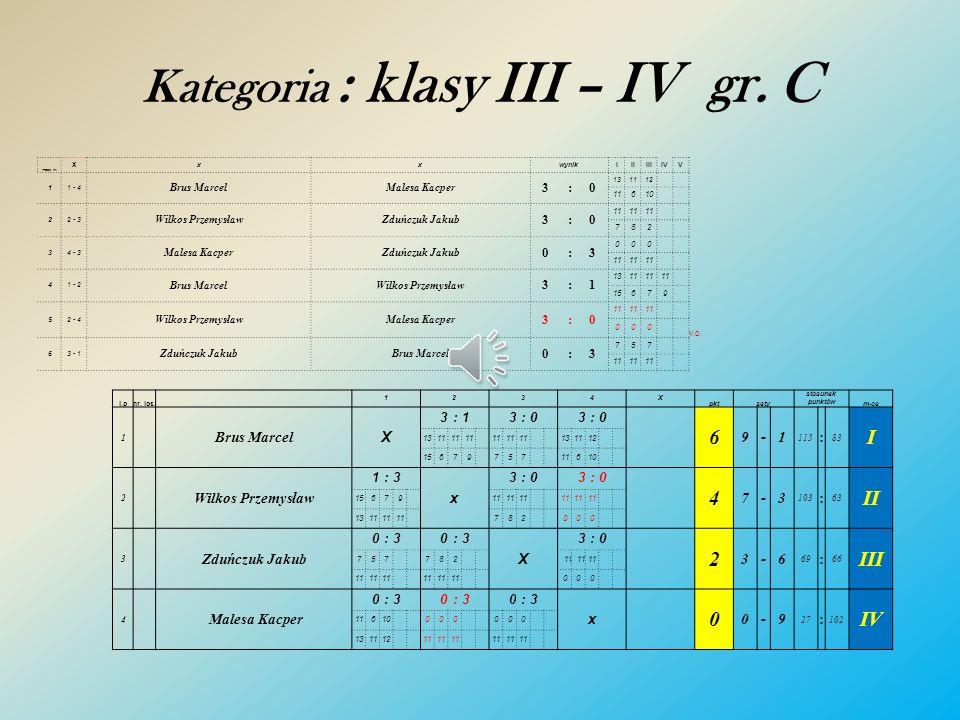 Kategoria : klasy III – IV gr. B mecz nr. x xxwynikIIIIIIIVV 11 - 4 Pszczoła TymoteuszChoduń Patryk 3:0 11 402 22 - 3 Mirosław FilipDzida Oskar 0:3 29