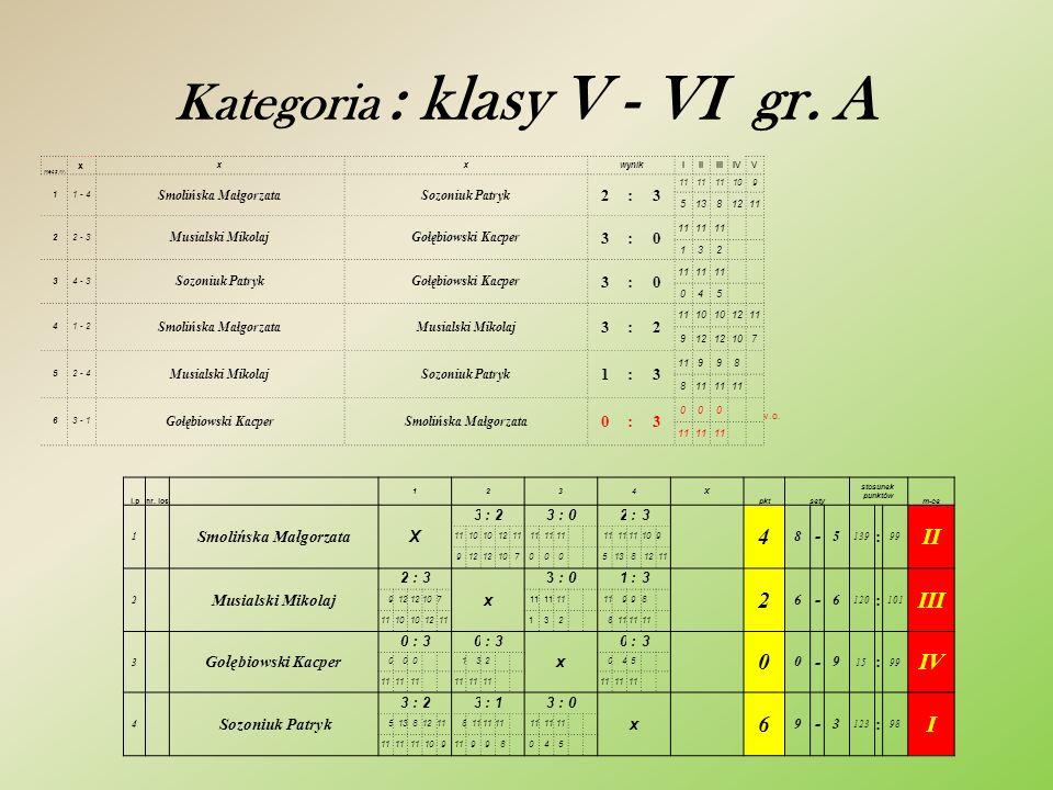 Kategoria : klasy III – IV gr. C mecz nr. x xxwynikIIIIIIIVV 11 - 4 Brus MarcelMalesa Kacper 3:0 131112 11610 22 - 3 Wilkos PrzemysławZduńczuk Jakub 3