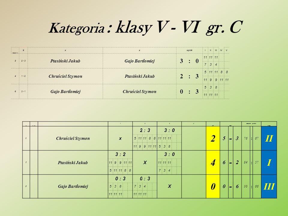 Kategoria : klasy V - VI gr.C mecz nr.