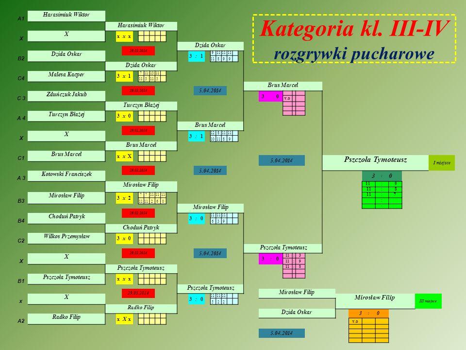 Kategoria klasy III - IV I - miejsce II - miejsce III - miejsce IV - miejsce miejsca V-VIII Pszczoła Tymoteusz Harasimiuk Wiktor, Turczyn Błażej, Chod