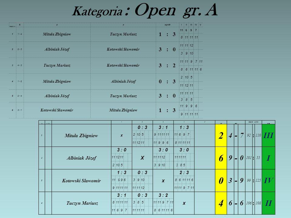Kategoria : Open gr.A mecz nr.