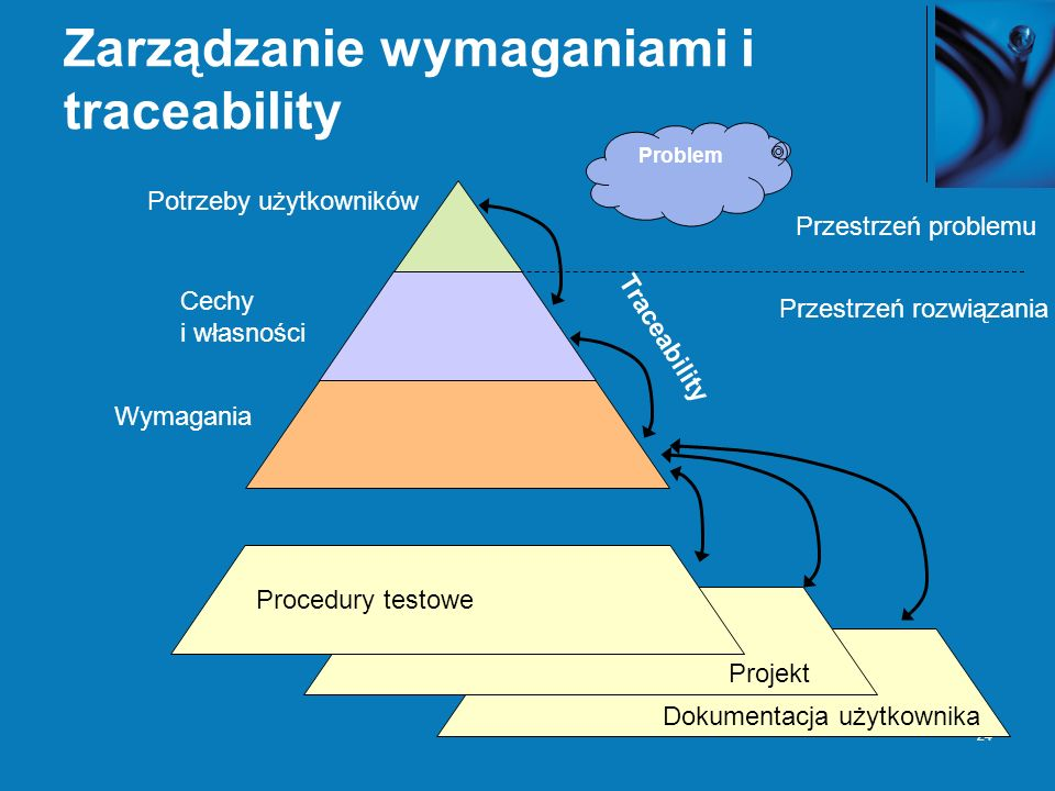 24 Zarządzanie wymaganiami i traceability Potrzeby użytkowników Cechy i własności Wymagania Procedury testowe Projekt Dokumentacja użytkownika Traceability Problem Przestrzeń problemu Przestrzeń rozwiązania