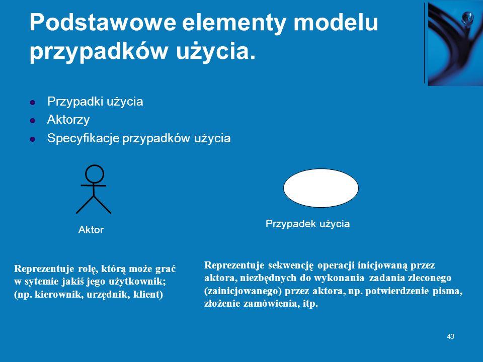 43 Podstawowe elementy modelu przypadków użycia. Przypadki użycia Aktorzy Specyfikacje przypadków użycia Reprezentuje rolę, którą może grać w sytemie