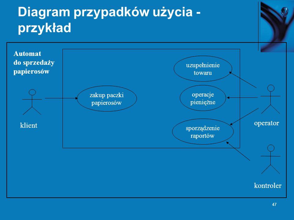 47 Diagram przypadków użycia - przykład klient operator Automat do sprzedaży papierosów zakup paczki papierosów uzupełnienie towaru operacje pieniężne sporządzenie raportów kontroler