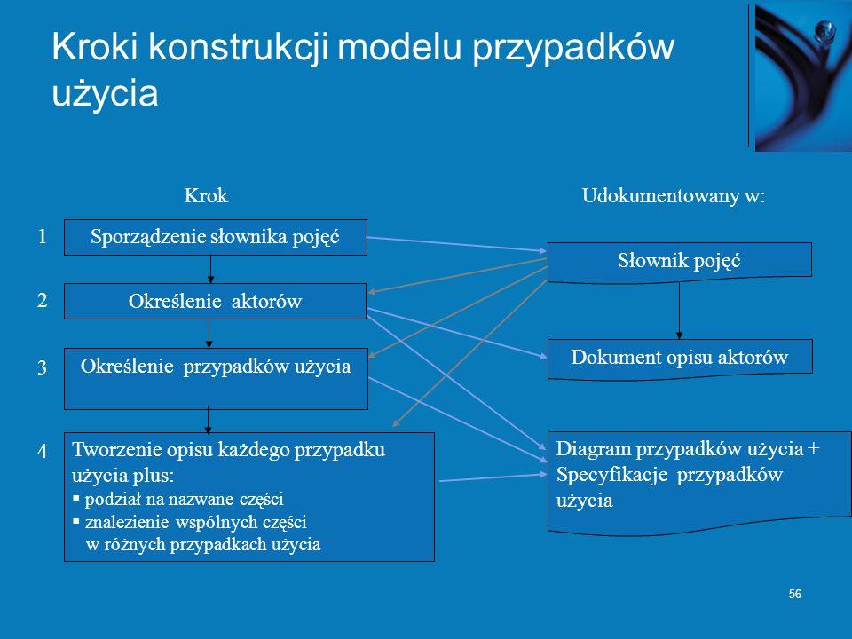 56 Kroki konstrukcji modelu przypadków użycia KrokUdokumentowany w: Sporządzenie słownika pojęć Słownik pojęć Określenie aktorów Określenie przypadków użycia Tworzenie opisu każdego przypadku użycia plus: podział na nazwane części znalezienie wspólnych części w różnych przypadkach użycia Dokument opisu aktorów Diagram przypadków użycia + Specyfikacje przypadków użycia 1 2 3 4