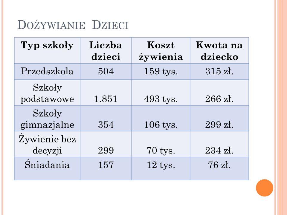 D OŻYWIANIE D ZIECI Typ szkołyLiczba dzieci Koszt żywienia Kwota na dziecko Przedszkola504159 tys.315 zł.