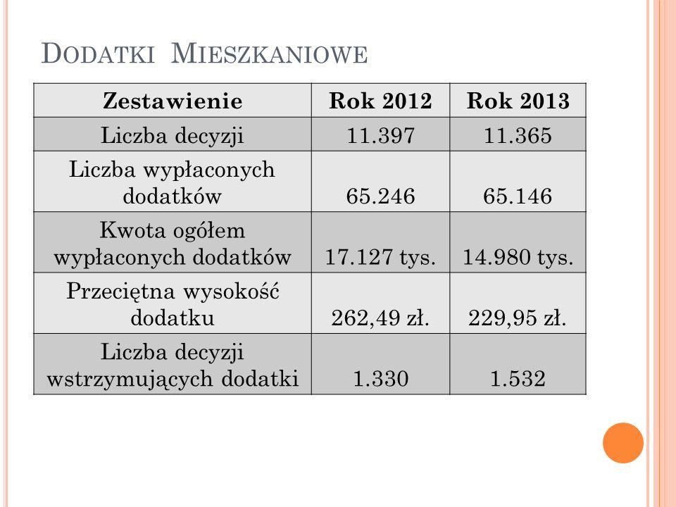 D ODATKI M IESZKANIOWE ZestawienieRok 2012Rok 2013 Liczba decyzji11.39711.365 Liczba wypłaconych dodatków65.24665.146 Kwota ogółem wypłaconych dodatków17.127 tys.14.980 tys.