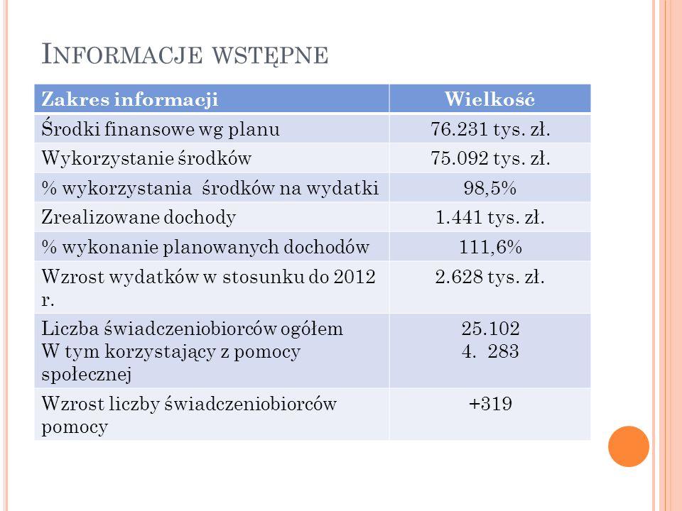 I NFORMACJE WSTĘPNE Zakres informacjiWielkość Środki finansowe wg planu76.231 tys.