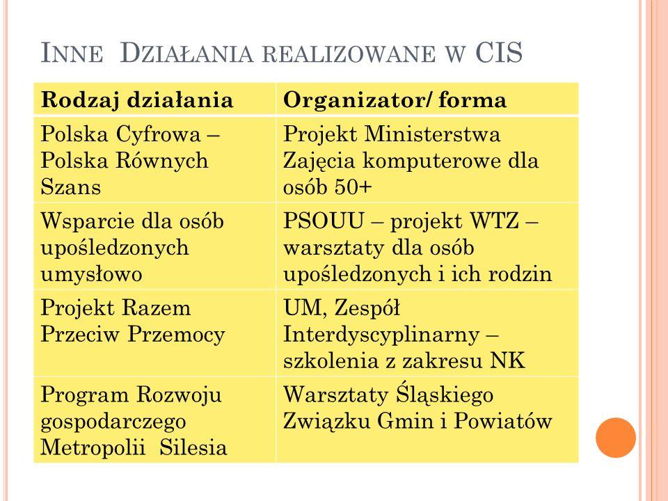 I NNE D ZIAŁANIA REALIZOWANE W CIS Rodzaj działaniaOrganizator/ forma Polska Cyfrowa – Polska Równych Szans Projekt Ministerstwa Zajęcia komputerowe dla osób 50+ Wsparcie dla osób upośledzonych umysłowo PSOUU – projekt WTZ – warsztaty dla osób upośledzonych i ich rodzin Projekt Razem Przeciw Przemocy UM, Zespół Interdyscyplinarny – szkolenia z zakresu NK Program Rozwoju gospodarczego Metropolii Silesia Warsztaty Śląskiego Związku Gmin i Powiatów