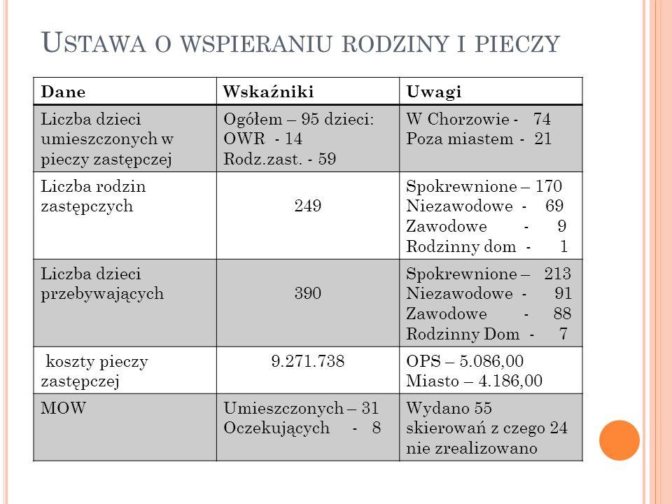 U STAWA O WSPIERANIU RODZINY I PIECZY DaneWskaźnikiUwagi Liczba dzieci umieszczonych w pieczy zastępczej Ogółem – 95 dzieci: OWR - 14 Rodz.zast.