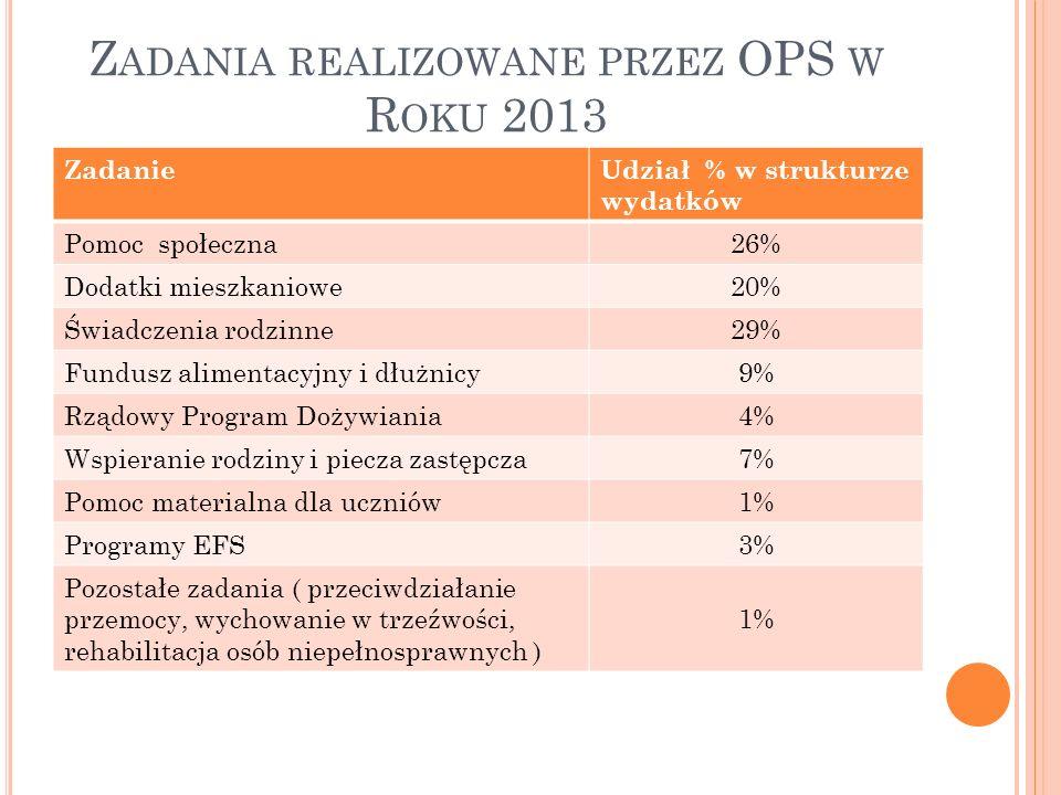 Z ADANIA REALIZOWANE PRZEZ OPS W R OKU 2013 ZadanieUdział % w strukturze wydatków Pomoc społeczna26% Dodatki mieszkaniowe20% Świadczenia rodzinne29% Fundusz alimentacyjny i dłużnicy9% Rządowy Program Dożywiania4% Wspieranie rodziny i piecza zastępcza7% Pomoc materialna dla uczniów1% Programy EFS3% Pozostałe zadania ( przeciwdziałanie przemocy, wychowanie w trzeźwości, rehabilitacja osób niepełnosprawnych ) 1%