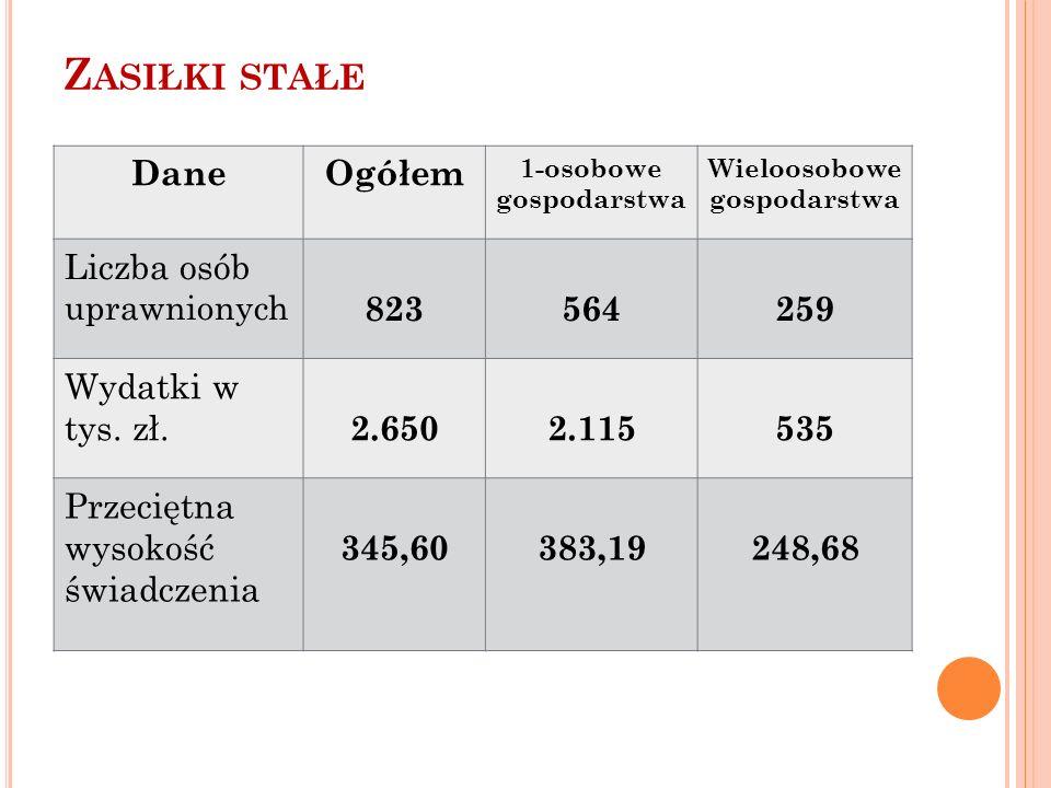 Z ASIŁKI STAŁE DaneOgółem 1-osobowe gospodarstwa Wieloosobowe gospodarstwa Liczba osób uprawnionych 823564259 Wydatki w tys.