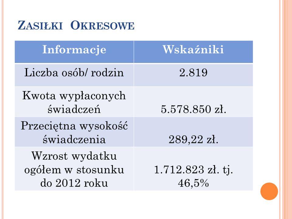Z ASIŁKI O KRESOWE InformacjeWskaźniki Liczba osób/ rodzin2.819 Kwota wypłaconych świadczeń5.578.850 zł.