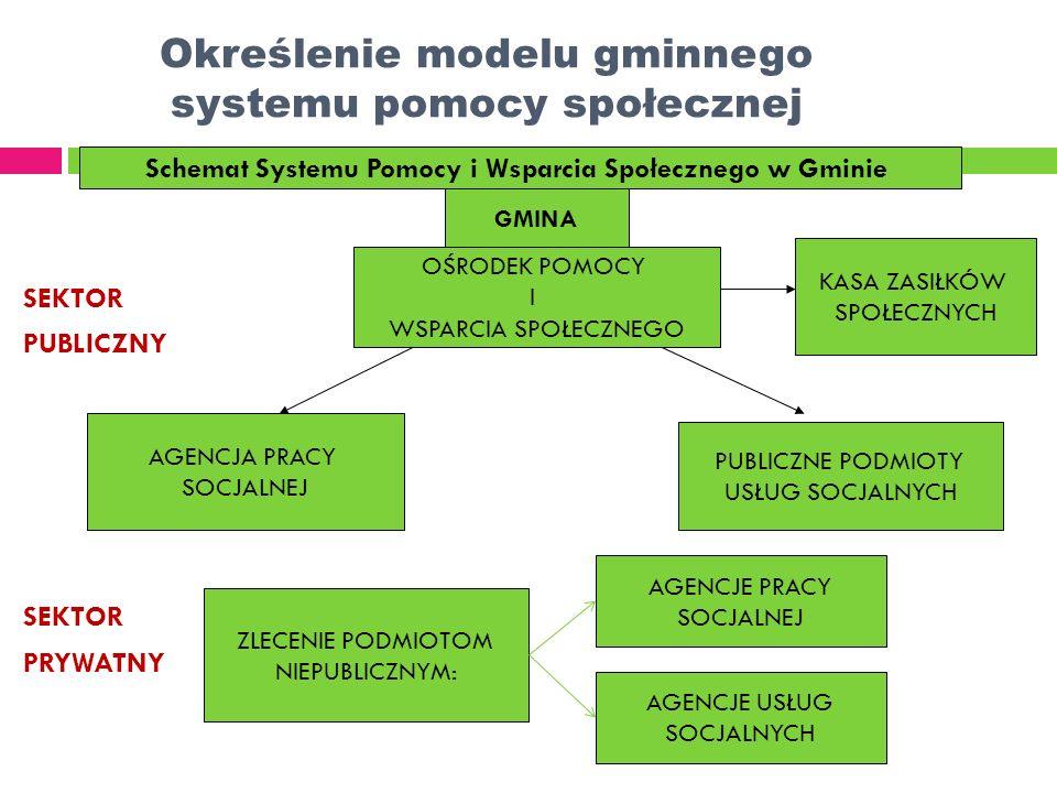 Określenie modelu gminnego systemu pomocy społecznej SEKTOR PUBLICZNY SEKTOR PRYWATNY Schemat Systemu Pomocy i Wsparcia Społecznego w Gminie GMINA OŚR