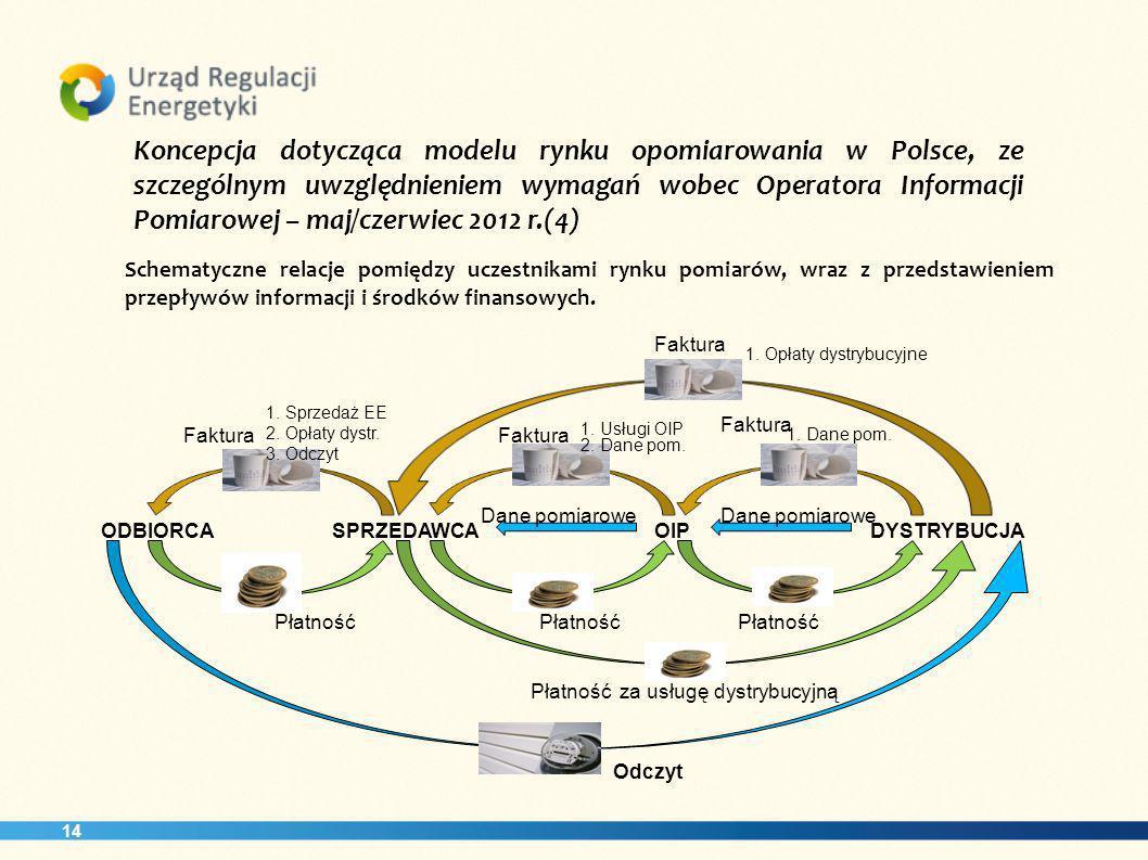14 Koncepcja dotycząca modelu rynku opomiarowania w Polsce, ze szczególnym uwzględnieniem wymagań wobec Operatora Informacji Pomiarowej – maj/czerwiec 2012 r.(4) Schematyczne relacje pomiędzy uczestnikami rynku pomiarów, wraz z przedstawieniem przepływów informacji i środków finansowych.