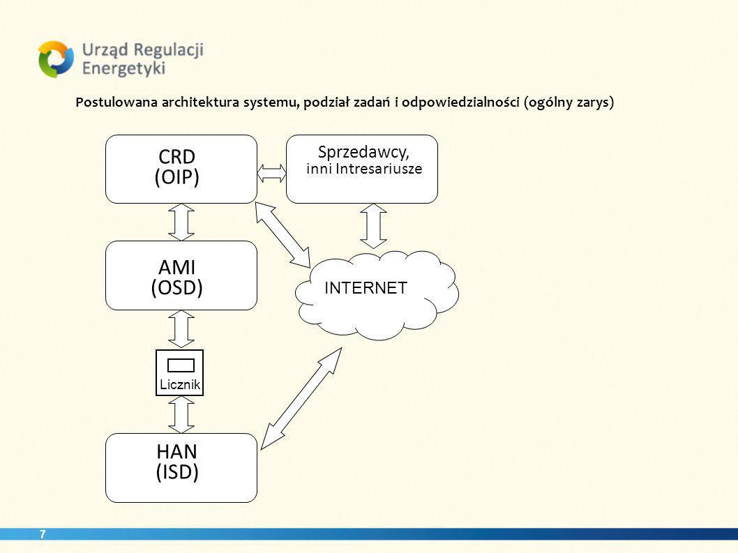 7 Postulowana architektura systemu, podział zadań i odpowiedzialności (ogólny zarys) INTERNET HAN (ISD) AMI (OSD) CRD (OIP) Sprzedawcy, inni Intresariusze Licznik