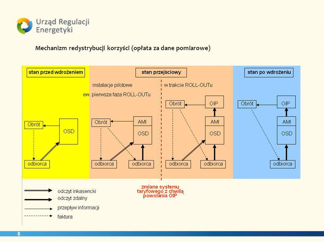 8 Mechanizm redystrybucji korzyści (opłata za dane pomiarowe)