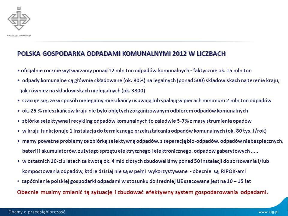 POLSKA GOSPODARKA ODPADAMI KOMUNALNYMI 2012 W LICZBACH oficjalnie rocznie wytwarzamy ponad 12 mln ton odpadów komunalnych - faktycznie ok. 15 mln ton