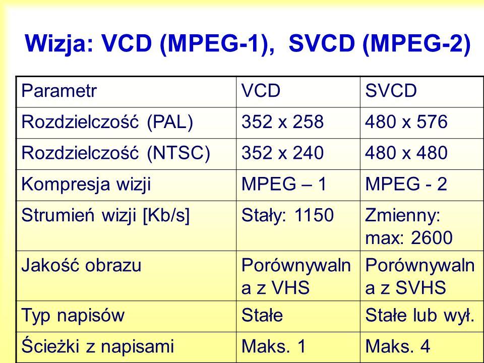 MPEG-2, MPEG-4 Rozdzielczość352x258 do 1920x1152 (HDDV) Do 1920x1088 (DivX 5.0) Strumień danych500 kb/s do 10 Mb/s do 80 Mb/s 20 Kb/s do 4 Mb/s do >1 Gb/s Formaty filmówDVDDivX 5.1.1 Home Theater Profil Rozdzielczość obrazu 720x576 (PAL)