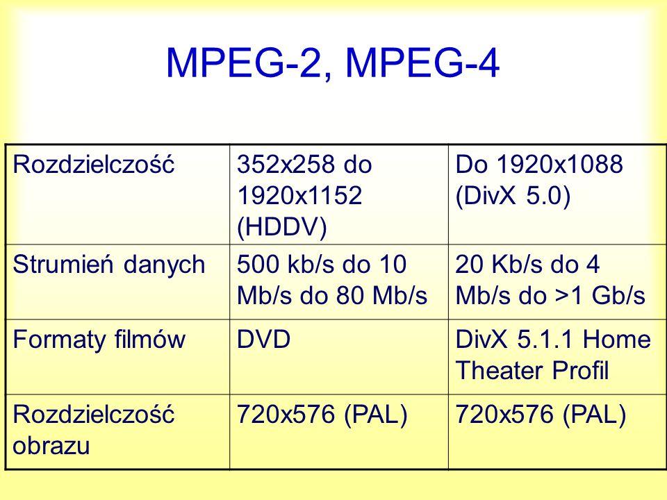 Fonia ParametrVCDSVCD KompresjaMPEG-1 layer 2 Strumień [Kb/s]Stały: 224Zmienny:32-384 Częst.