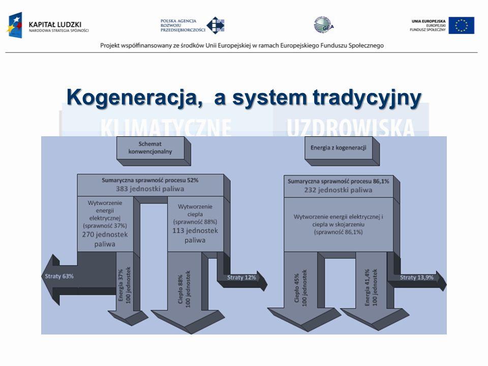 Kogeneracja, a system tradycyjny