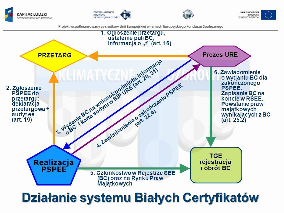 Działanie systemu Białych Certyfikatów 3. Wydanie BC na wniosek podmiotu, informacja o BC i karta audytu w BIP URE (art. 20, 21) Prezes URE 4. Zawiado