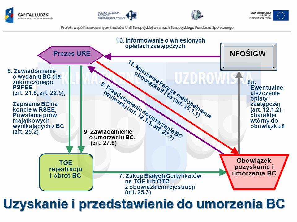 Uzyskanie i przedstawienie do umorzenia BC 11. Nałożenie kary za niedopełnienie obowiązku 8 i 8a (art. 35.1.1) 10. Informowanie o wniesionych opłatach