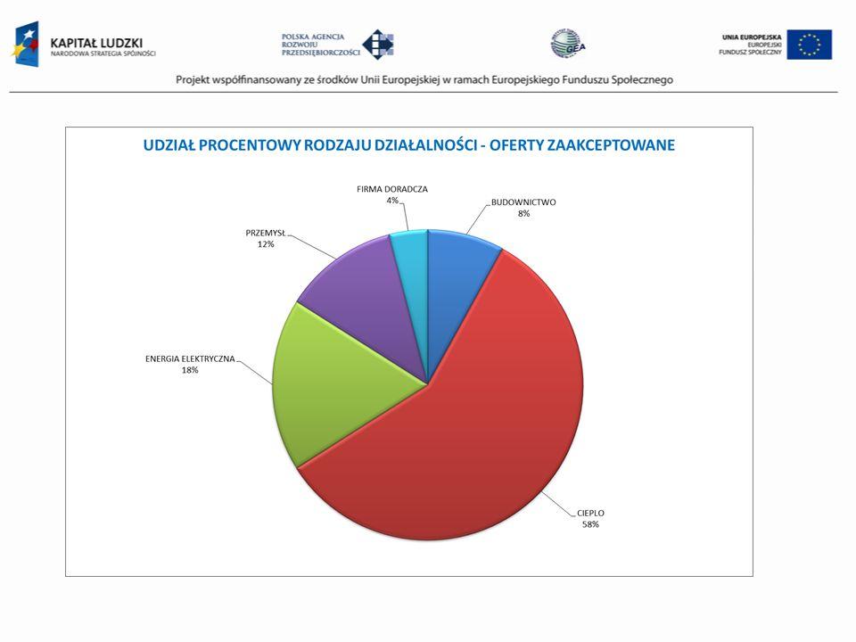 Elementy oferty przetargowej 1.Deklaracja przetargowa, która stanowi oświadczenie woli w zakresie przystąpienia do przetargu i zawiera parametry niezbędne dla rozstrzygnięcia przetargu, które powinny stanowić odzwierciedlenie danych zawartych w audycie efektywności energetycznej i karcie tego audytu, oraz wnioskowaną wartość świadectwa efektywności energetycznej, 2.Karta audytu efektywności energetycznej stanowiąca wyciąg danych zawartych w audycie, która w przypadku wygrania przetargu i otrzymania świadectwa efektywności energetycznej, zamieszczana jest w BIP URE.