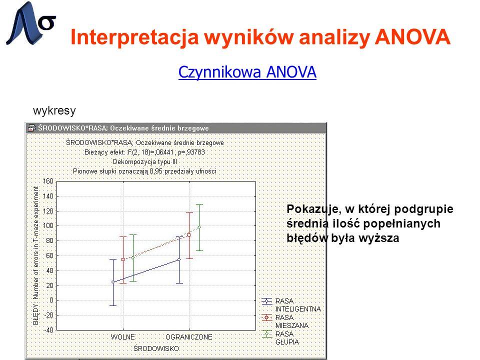 Interpretacja wyników analizy ANOVA Czynnikowa ANOVA wykresy Pokazuje, w której podgrupie średnia ilość popełnianych błędów była wyższa