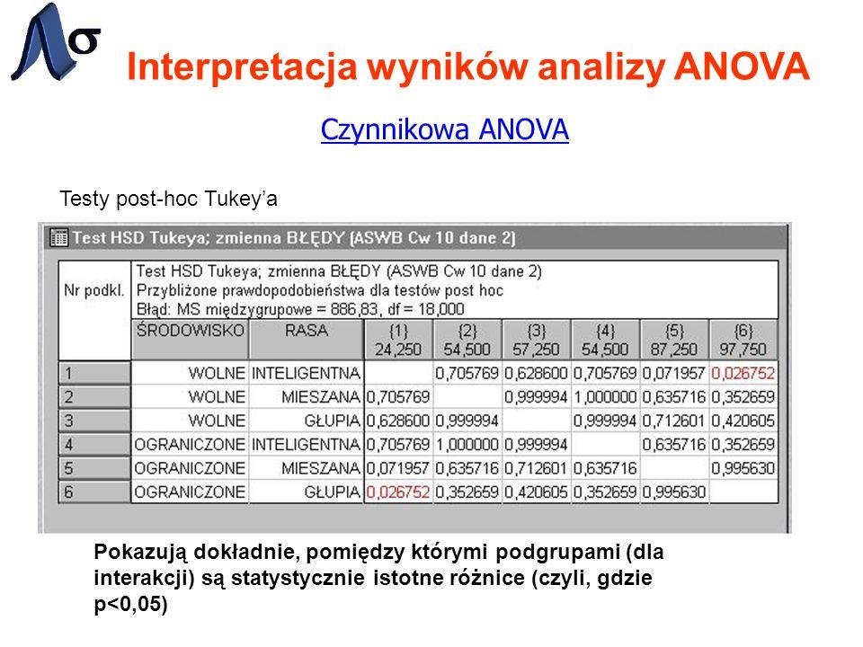 Interpretacja wyników analizy ANOVA Czynnikowa ANOVA Testy post-hoc Tukeya Pokazują dokładnie, pomiędzy którymi podgrupami (dla interakcji) są statystycznie istotne różnice (czyli, gdzie p<0,05)