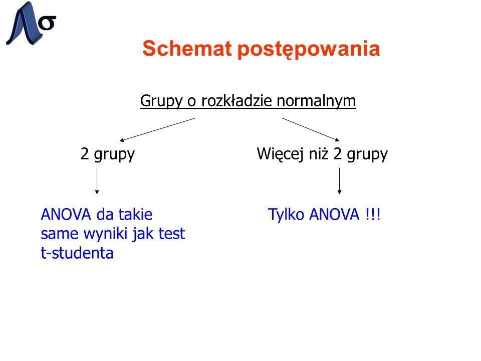 Schemat postępowania Grupy o rozkładzie normalnym 2 grupyWięcej niż 2 grupy ANOVA da takie same wyniki jak test t-studenta Tylko ANOVA !!!
