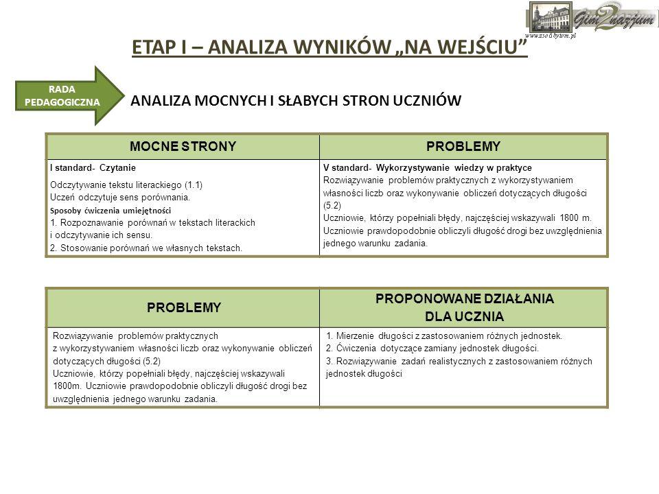 ETAP I – ANALIZA WYNIKÓW NA WEJŚCIU MOCNE STRONYPROBLEMY I standard- Czytanie Odczytywanie tekstu literackiego (1.1) Uczeń odczytuje sens porównania.