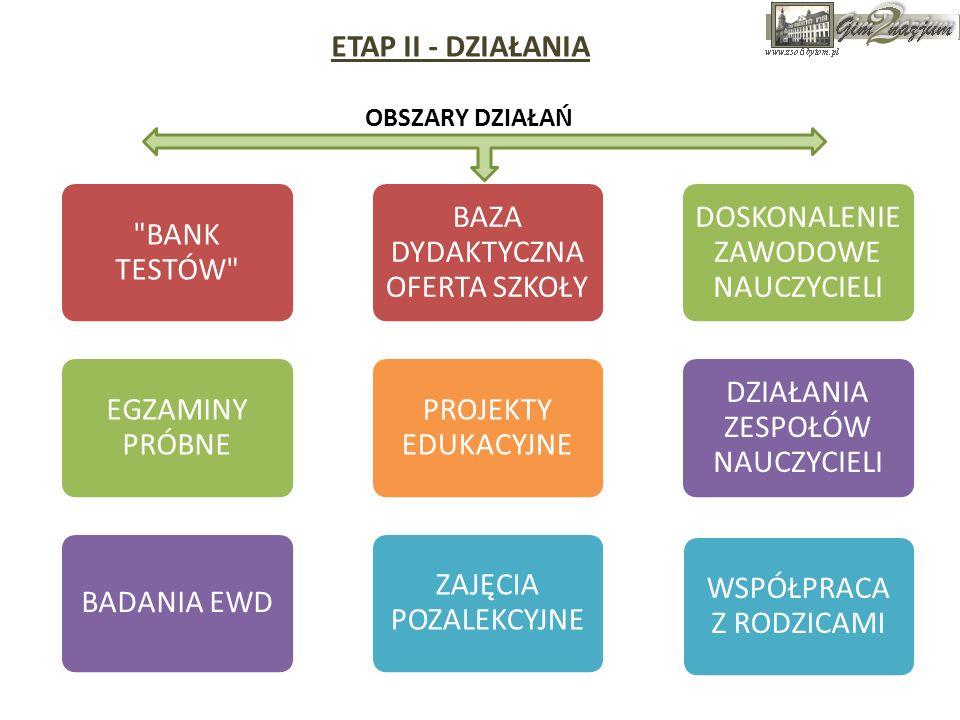 ETAP II - DZIAŁANIA