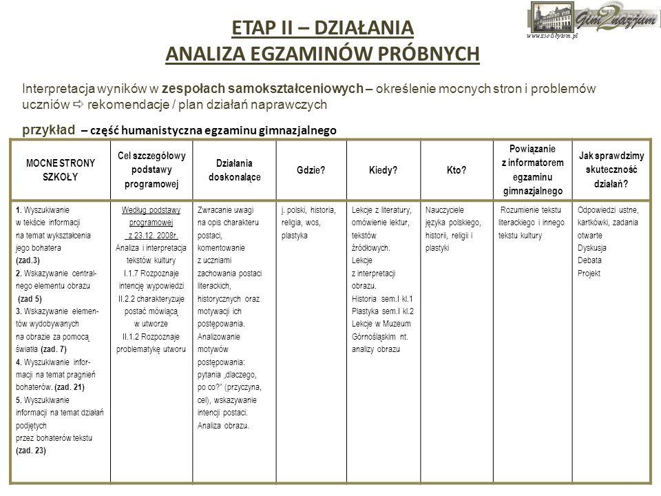 ETAP II – DZIAŁANIA ANALIZA EGZAMINÓW PRÓBNYCH Interpretacja wyników w zespołach samokształceniowych – określenie mocnych stron i problemów uczniów re
