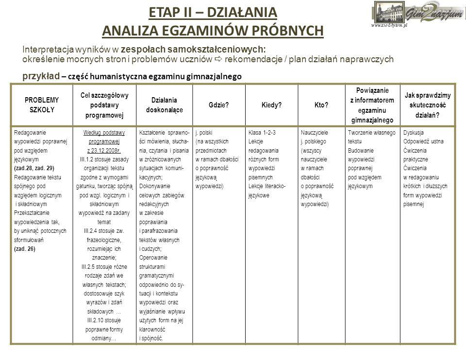 Interpretacja wyników w zespołach samokształceniowych: określenie mocnych stron i problemów uczniów rekomendacje / plan działań naprawczych przykład –