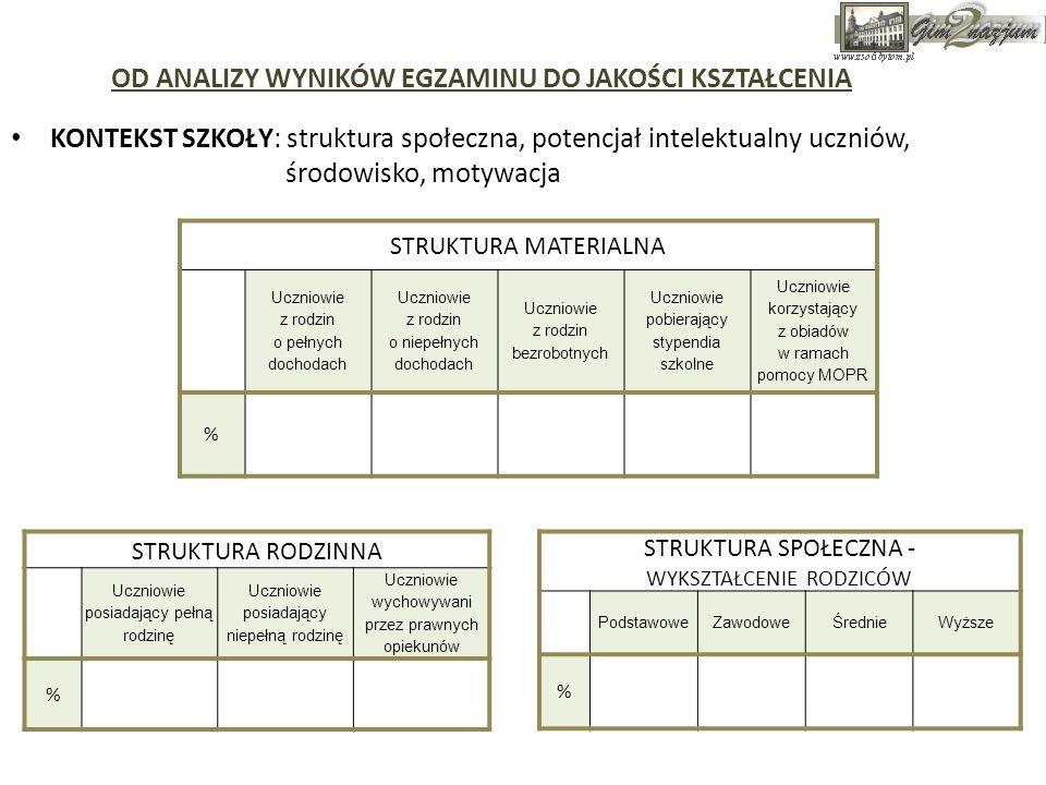 KONTEKST SZKOŁY: struktura społeczna, potencjał intelektualny uczniów, środowisko, motywacja STRUKTURA MATERIALNA Uczniowie z rodzin o pełnych dochoda