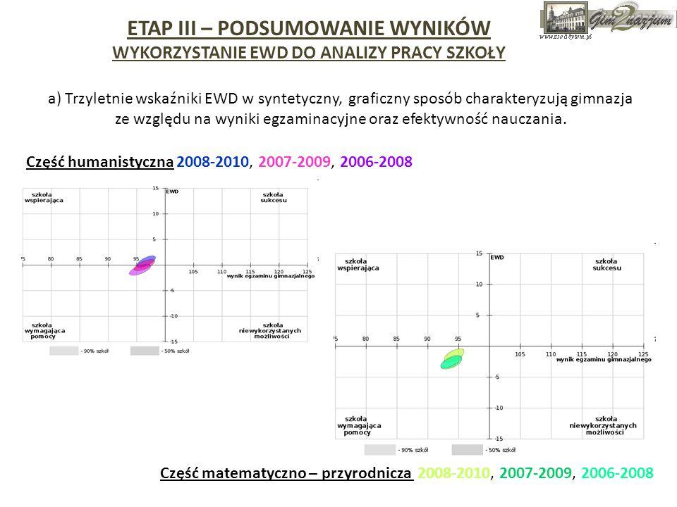 Część humanistyczna 2008-2010, 2007-2009, 2006-2008 a) Trzyletnie wskaźniki EWD w syntetyczny, graficzny sposób charakteryzują gimnazja ze względu na