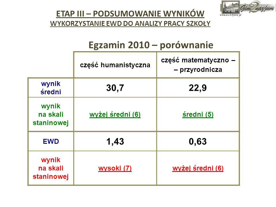 Egzamin 2010 – porównanie ETAP III – PODSUMOWANIE WYNIKÓW WYKORZYSTANIE EWD DO ANALIZY PRACY SZKOŁY część humanistyczna część matematyczno – – przyrod