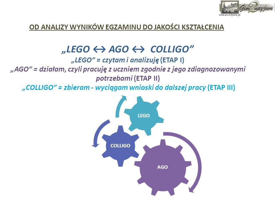 LEGO AGO COLLIGO LEGO = czytam i analizuję (ETAP I) AGO = działam, czyli pracuję z uczniem zgodnie z jego zdiagnozowanymi potrzebami (ETAP II) COLLIGO