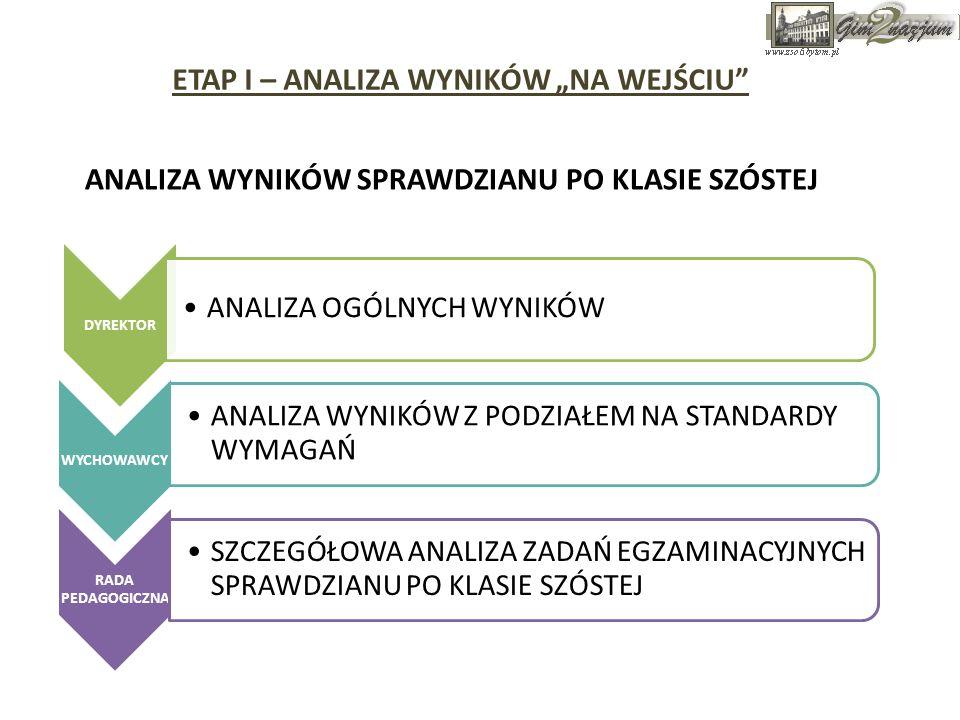 ETAP I – ANALIZA WYNIKÓW NA WEJŚCIU Jak zmienia się pozycja szkoły w zależności od kontekstu.