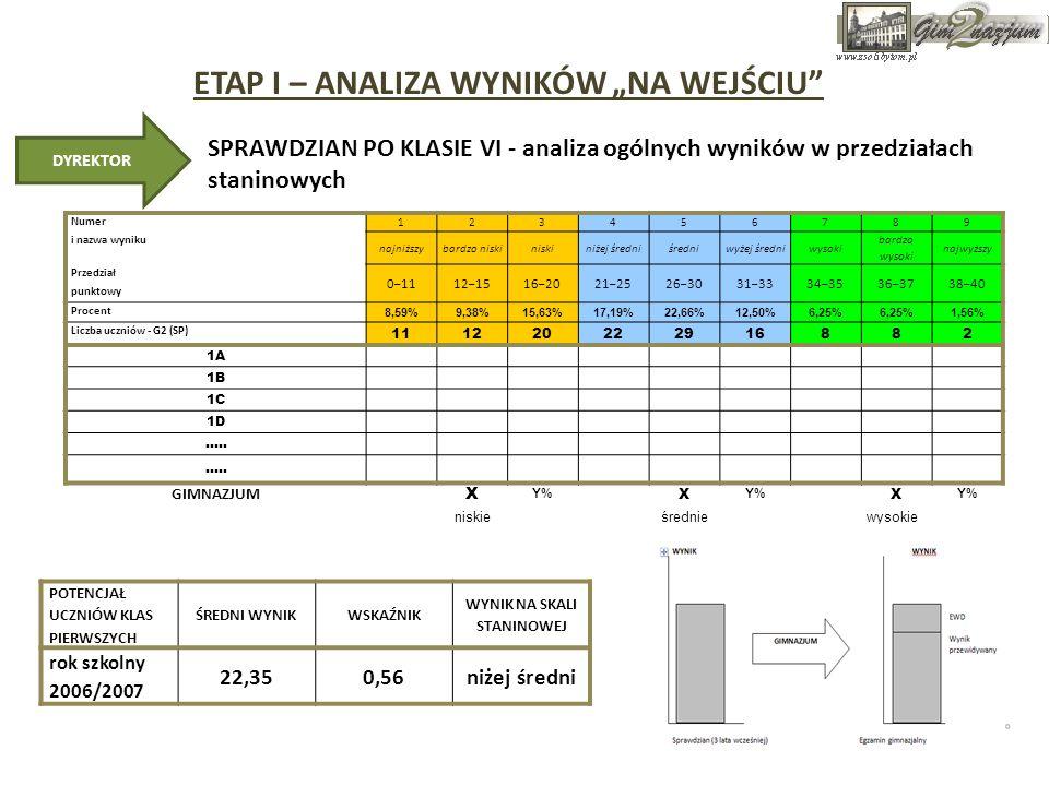 ETAP I – ANALIZA WYNIKÓW NA WEJŚCIU UZYSKANE NA SPRAWDZIANIE PUNKTY ŁATWOŚĆSTANDARD OKAZAŁ SIĘ: UMIEJĘTNOŚCI BADANE STANDARDEM ZOSTAŁY OPANOWANE W STOPNIU: SUMA OSIAGNIĘTY STANIN MOCNE STRONY I PROBLEMY UCZNIA NUMER KODOWY UCZNIA Standard I Standard II Standard III Standard IV Standard V Standard I Standard II Standard III Standard IV Standard V Standard I Standard II Standard III Standard IV Standard V Standard I Standard II Standard III Standard IV Standard V NrPoziom Standard I Standard II Standard III Standard IV Standard V X12988380,900,801,000,751,00 Bardzo łatwy Łatwy Bardzo łatwy Łatwy Bardzo łatwy Bardzo dobrym Dobrym Bardzo dobrym Zadawa- lającym Bardzo dobrym 368 BARDZO WYSOKI MOCNA STRONA X099107460,901,000,881,000,75 Bardzo łatwy Łatwy Bardzo łatwy Łatwy Bardzo dobrym Dobrym Bardzo dobrym Zadawa- lającym 368 BARDZO WYSOKI MOCNA STRONA X02896380,800,900,75 1,00 Łatwy Bardzo łatwy Łatwy Bardzo łatwy Dobrym Bardzo dobrym Zadawa- lającym Bardzo dobrym 347 WYSOKI MOCNA STRONA X20877380,800,700,880,751,00 Łatwy Bardzo łatwy Dobrym Zadawa- lającym Dobrym Zadawa- lającym Bardzo dobrym 337 WYSOKI MOCNA STRONA X01766240,70,600,750,50 Łatwy Umiar- kowanie trudny Łatwy Umiar- kowanie trudny Zadawa- lającym Niżej zadawa- lającym Zadawa- lającym Niżej zadawa- lającym 255 ŚREDNI MOCNA STRONA Średnio opanowany MOCNA STRONA Średnio opanowany X13333330,30 0,380,750,38 Trudny ŁatwyTrudnyNiskim Zadawa- lającym Niskim 153 NISKI PROBLEM MOCNA STRONA PROBLEM X16422320,40,200,250,750,25 Trudny ŁatwyTrudnyNiskim Zadawa- lającym Niskim 132 BARDZO NIS KI PROBLEM MOCNA STRONA PROBLEM ANALIZA WYNIKÓW SPRAWDZIANU PO KLASIE SZÓSTEJ oprac.