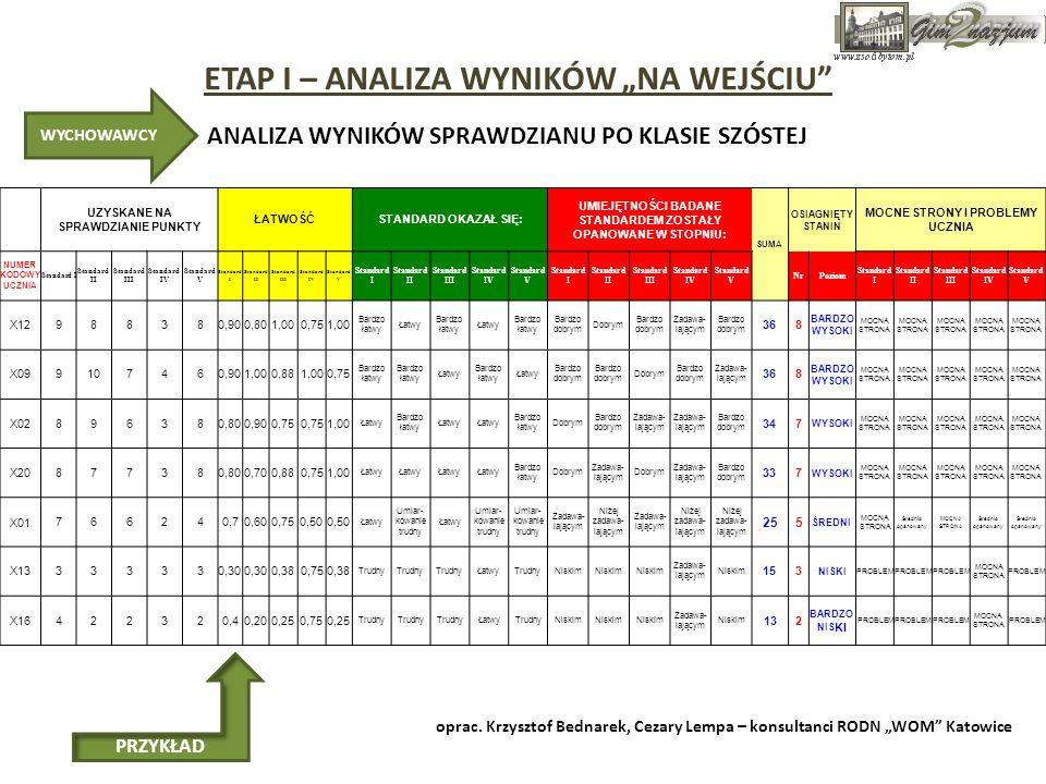 ETAP I – ANALIZA WYNIKÓW NA WEJŚCIU Nr zadania Obszar standardów wymagańCo sprawdzanoUzyskane wynikiWskaźnik 2 Umiejętność z obszaru czytanie, kształcona na lekcjach języka polskiego.