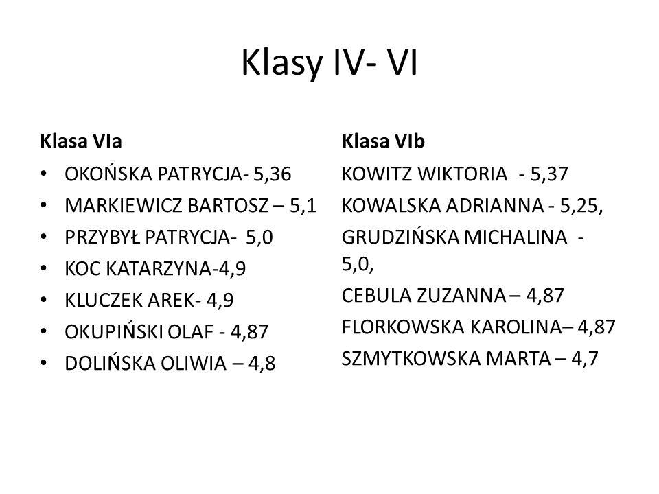 Klasy IV- VI Klasa VIa OKOŃSKA PATRYCJA- 5,36 MARKIEWICZ BARTOSZ – 5,1 PRZYBYŁ PATRYCJA- 5,0 KOC KATARZYNA-4,9 KLUCZEK AREK- 4,9 OKUPIŃSKI OLAF - 4,87