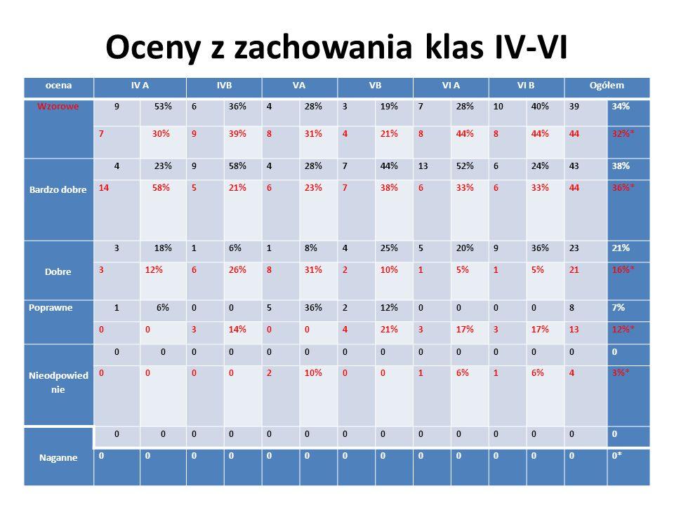 Oceny z zachowania klas IV-VI ocenaIV AIVBVAVBVI AVI BOgółem Wzorowe 953%636%428%319%728%1040%3934% 7 30%939%831%421%844%8 4432%* Bardzo dobre 423%958