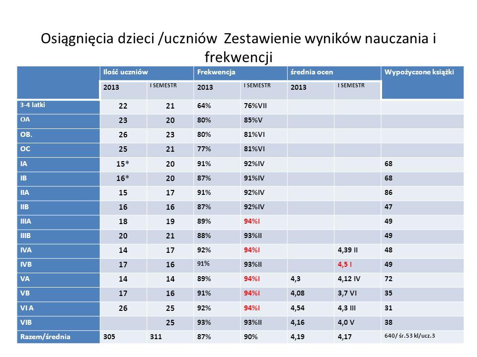 Osiągnięcia dzieci /uczniów Zestawienie wyników nauczania i frekwencji Ilość uczniówFrekwencjaśrednia ocenWypożyczone książki 2013 I SEMESTR 2013 I SE
