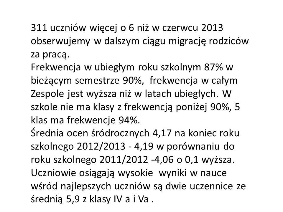 311 uczniów więcej o 6 niż w czerwcu 2013 obserwujemy w dalszym ciągu migrację rodziców za pracą. Frekwencja w ubiegłym roku szkolnym 87% w bieżącym s
