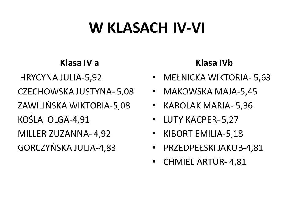 W KLASACH IV-VI Klasa IV a HRYCYNA JULIA-5,92 CZECHOWSKA JUSTYNA- 5,08 ZAWILIŃSKA WIKTORIA-5,08 KOŚLA OLGA-4,91 MILLER ZUZANNA- 4,92 GORCZYŃSKA JULIA-