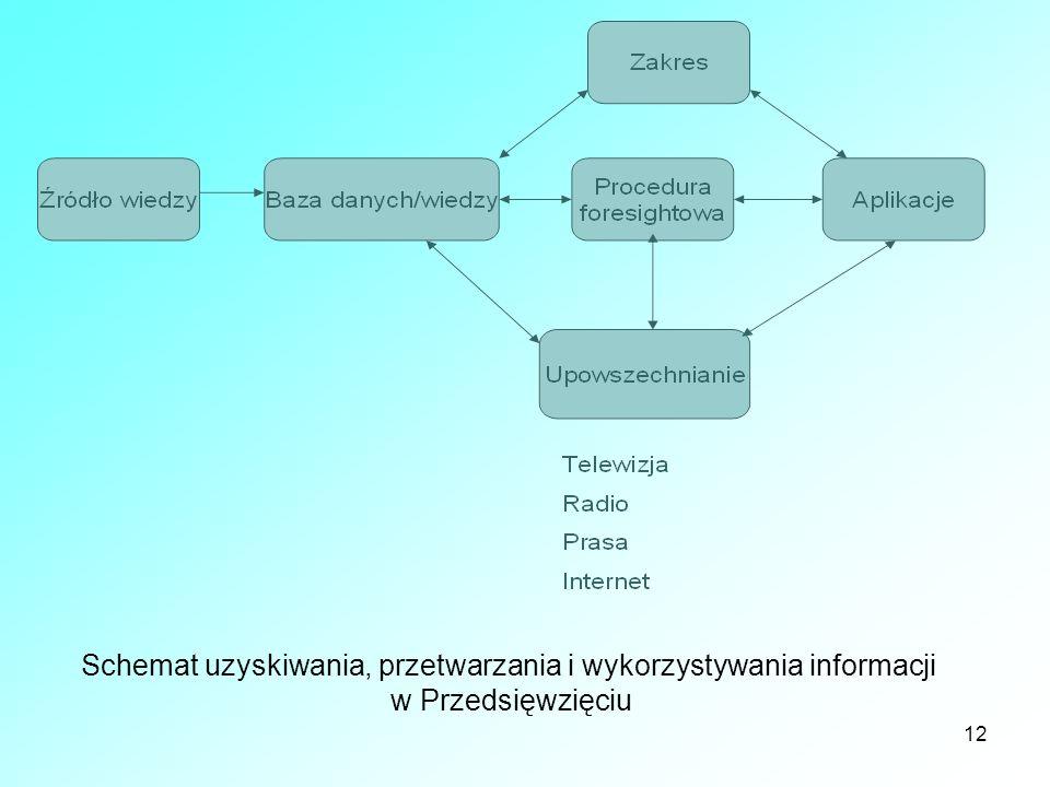 12 Schemat uzyskiwania, przetwarzania i wykorzystywania informacji w Przedsięwzięciu